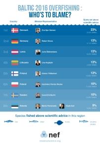 landing the blame Baltic 2016 TACs
